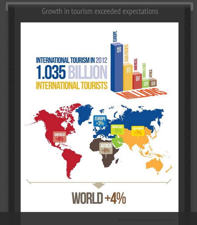 World Tourism Screenshot zum Thema Nachhaltiges Reisen